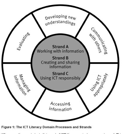Ict literacy domain processes and strands