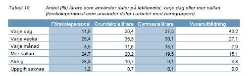 Bruk it svensk skole 2