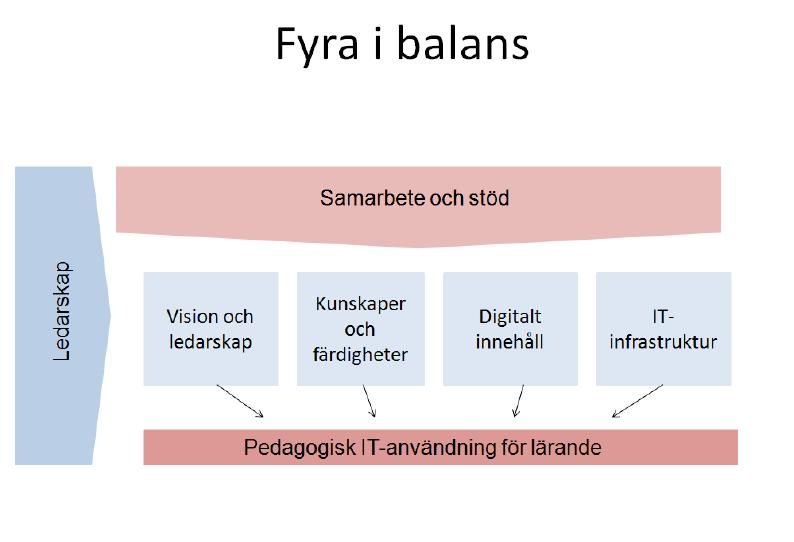 Fyra i balans