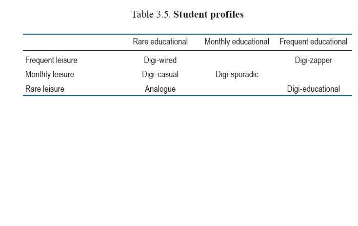NML student profiles